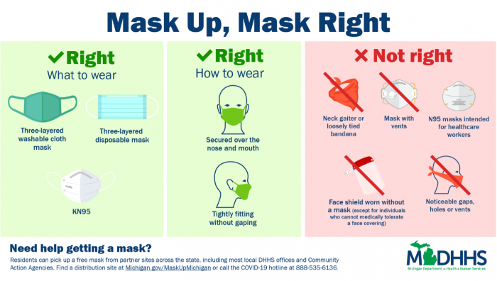 Mask Up, Mask Right