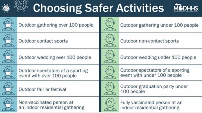 choosing safer activities