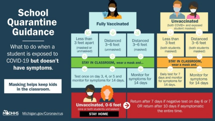 School Quarantine Guidance